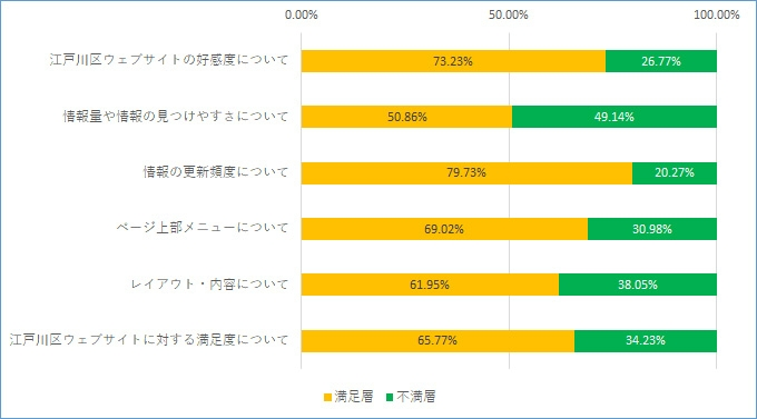各調査項⽬の満⾜度と総合満⾜度のグラフ